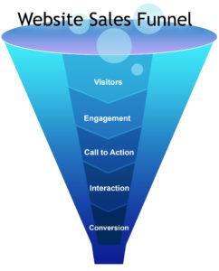 online sales funnel marketing